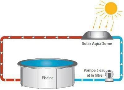 BES00426 KEOPS CHAUFFAGE PISCINE ROND DOME